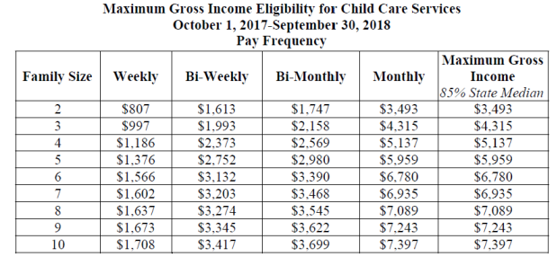 CCS Income Eligibility Chart Oct17 Sep18